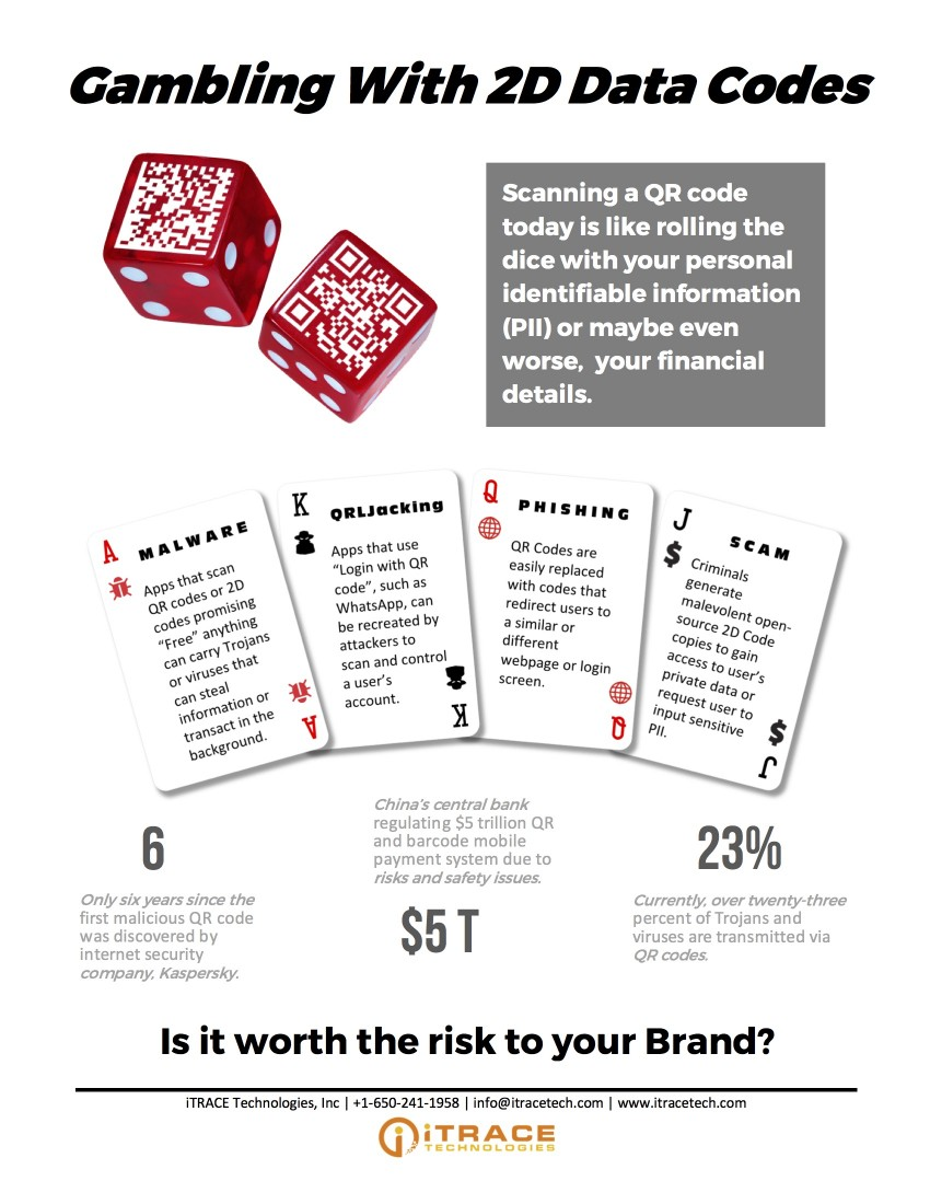 Viewpoint: Are you gambling with 2D data codes? | iTRACE